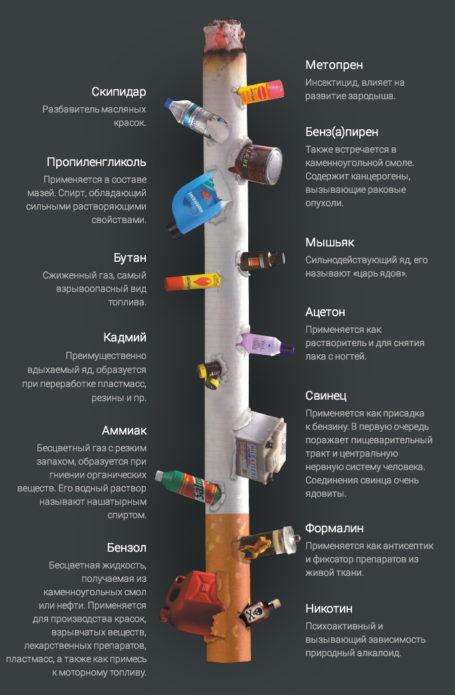 Die Zusammensetzung der Zigaretten
